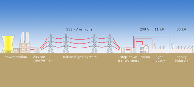 Wireless Petroleum Level Sensor Using Rf  munication also Kalyan07 wordpress also Basics Of Poly Phase Transformer Ppt besides Bellsouth Pid99 additionally Electrical Power Transmission And Distribution System. on step up voltage transformer