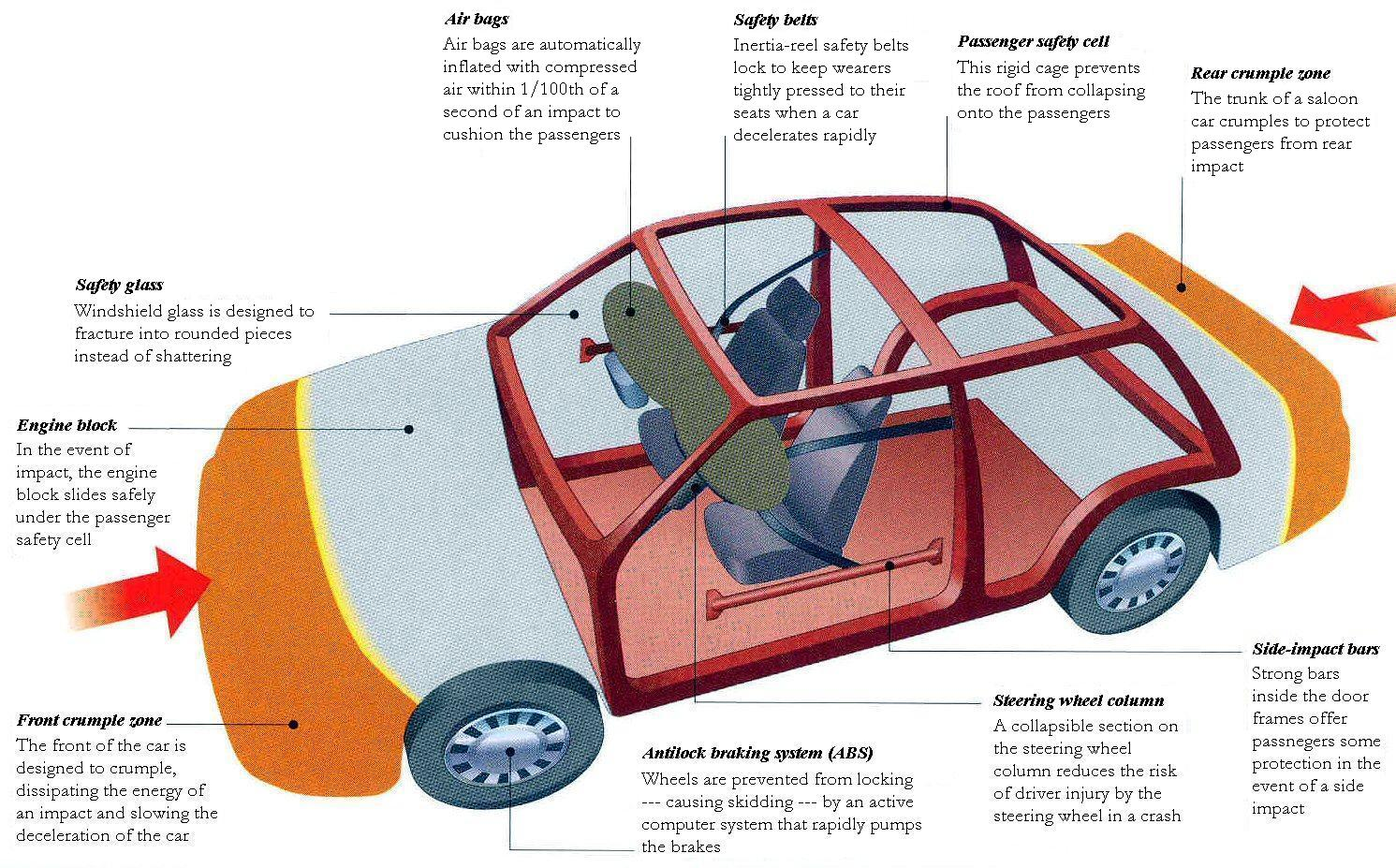Safety Features Of A Car Anjung Sains Makmal 3