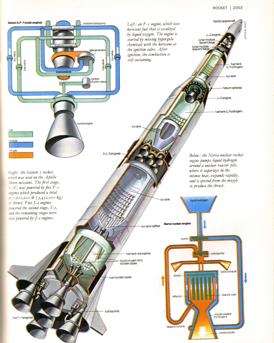 comparison between jet engine and rocket engine anjung sains makmal 3