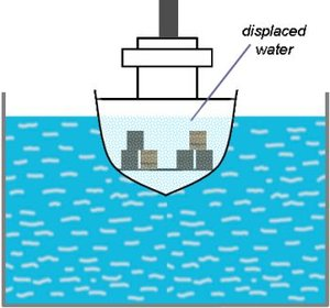 Application Of The Archimedes Principle Anjung Sains